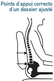 Siège ergonomique ajusté